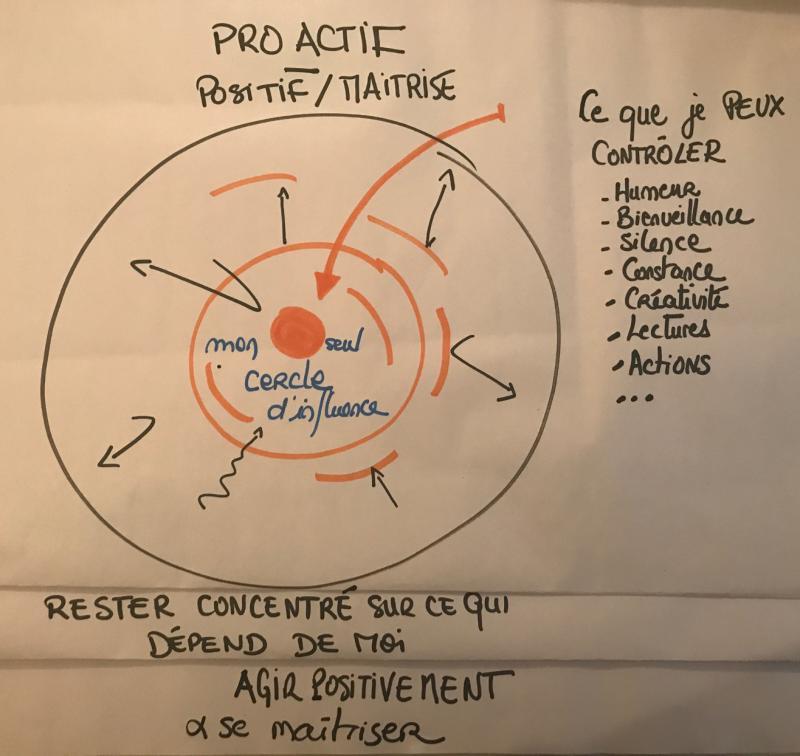 le cercle d influence pour rester motivé - CXO