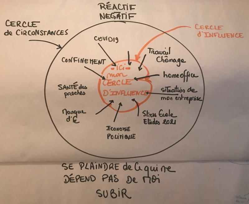 le cercle de circonstance pour rester motivé - CXO