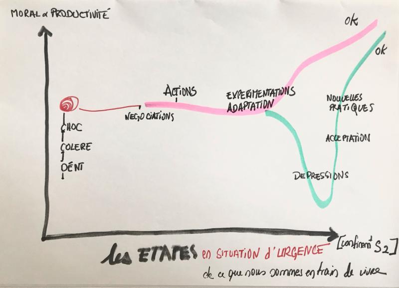 les étapes du changement en urgence- CXO